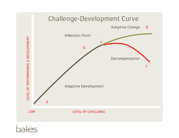 Challenge Development Curve WB with Title