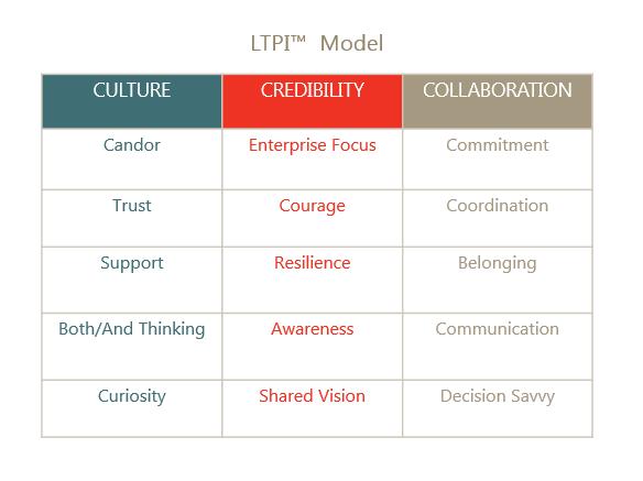 LTPI Model