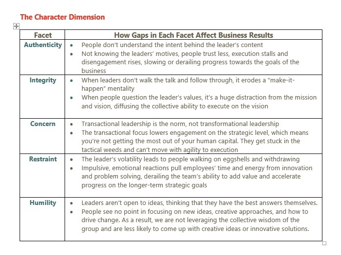 Character Gaps