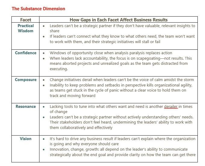 Substance Gaps